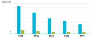 Lundqvist Trävaru AB har vuxit kraftigt senaste åren, med en oavbruten tillväxt sedan 2009.